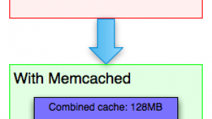 C#使用memcached高速缓存