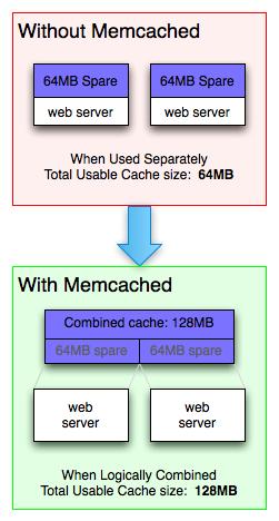 MemcachedEffect